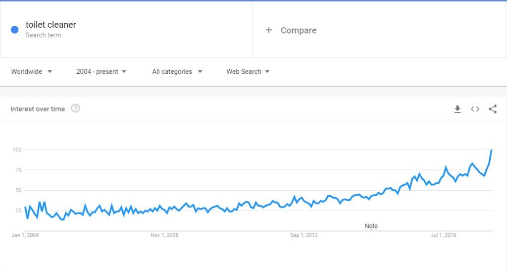 toilet cleaner industry market google trend